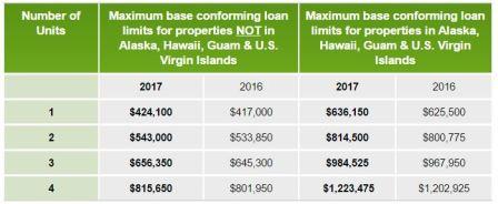 conforming-loan-limits