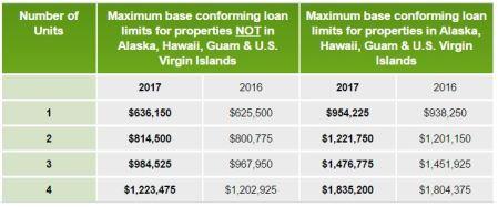 super-conforming-loan-limits